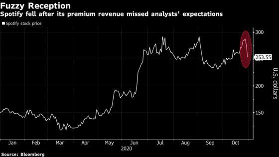 Spotify Premium Revenue Misses Expectations; Stock Falls