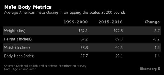 The Average American Is Edging Closer to Being Borderline Obese