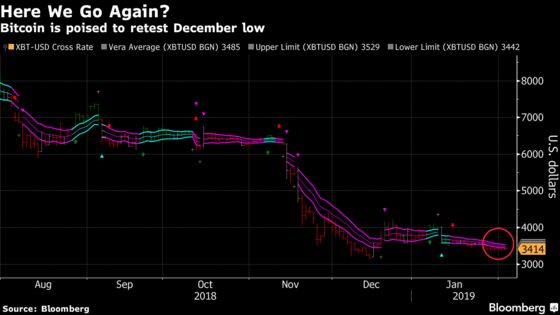 Bitcoin Technical Indicators Suggest a Retest of December Low