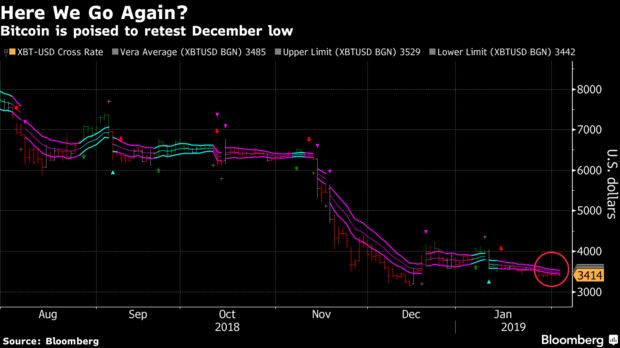 Bitcoin is poised to retest December low