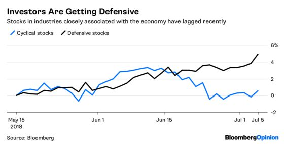 Drop in Cyclical Stocks Isn't a Hard Fall for the Economy