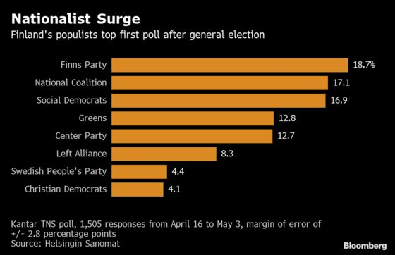 Finnish Nationalists Surge in Poll Amid Fraught Coalition Talks