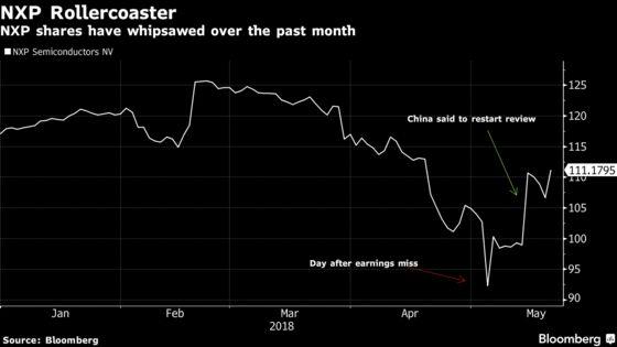 NXP Semiconductors Climbs on Report of China Regulatory Progress
