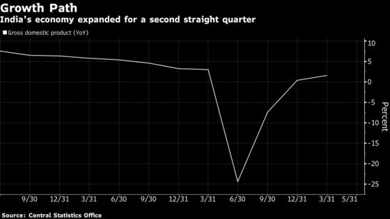 India's Economy Showed Momentum Before Virus Crisis Hit Home