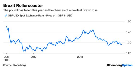 The Pound Doesn't Show the Full Picture on Brexit