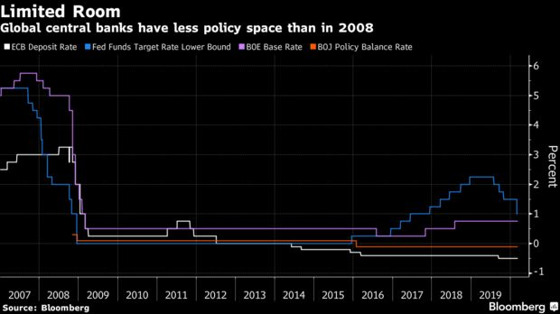 Global central banks have less policy space than in 2008