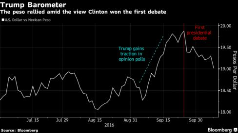 Economists predict further peso slump if Trump wins