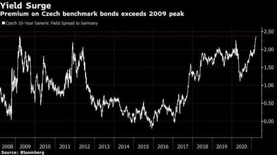Czech Yield Premium at 20-Year High Welcomed in 'Sleepy' Market