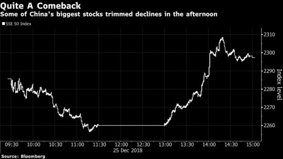 China Stocks Pare Slide as State Funds Seen Buying Large Caps