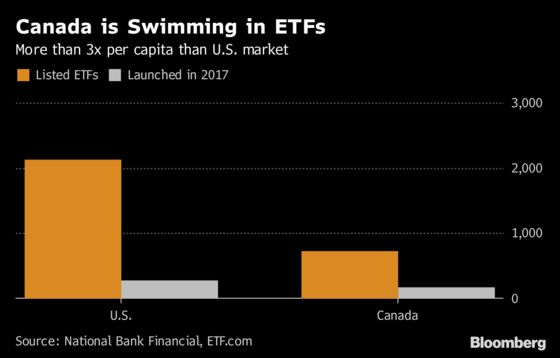 Canada Near Peak for ETF Players: Horizons Strategy Chief