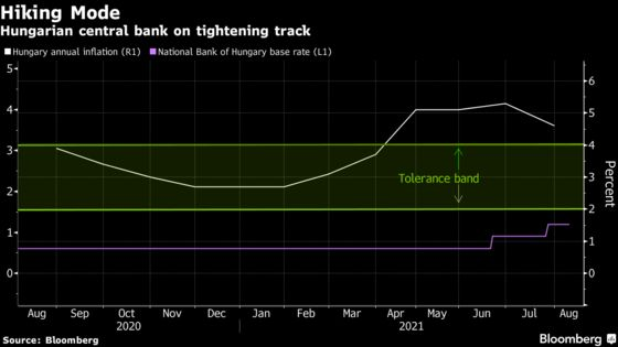 Hungary to Raise Rates as Tightening Cycle Hits Its Stride
