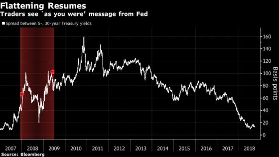 Curve Flattening Returns With Gusto as Fed Pledges More Hikes