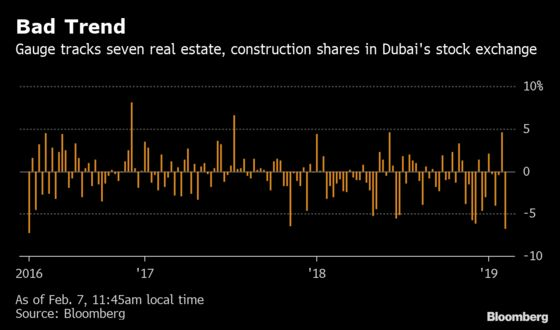 Dubai Stocks Are Having Their Worst Week Since 2016