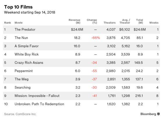 'Predator' Reboot Leads Box Office Despite Shortfall
