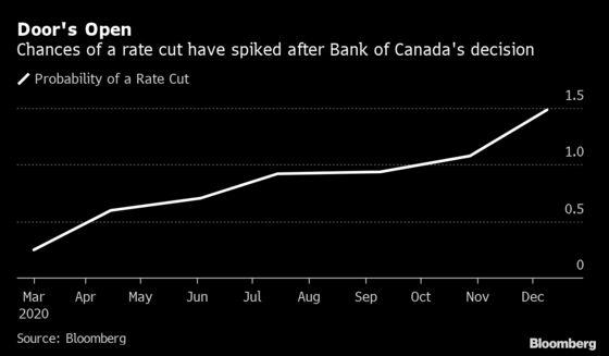 Virus Dread Roils Canada's Stocks as Growth Fear Bites