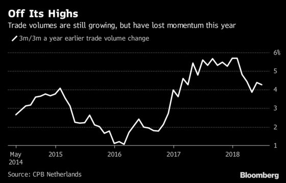 Global Trade Growth Slowly Losing Steam as Business Feels Pinch