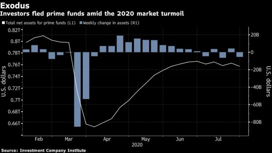 Global Regulators Try Again to Eliminate Money-Market Hazards
