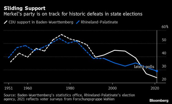 Merkel's Party Heads for State Defeats and It Could Get Worse