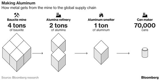 Guinea Coup Poses Supply-Chain Risks for China's Aluminum