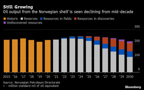 Norway's Oil Habit at Stake in Election About Climate Change