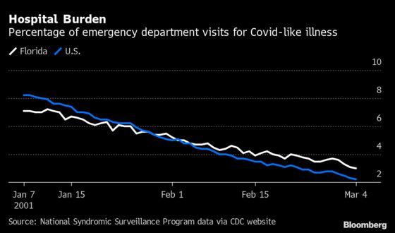 Variant's Spread in Florida Shows Threat to U.S. Covid Recovery