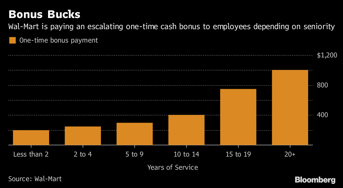 Bonus Bucks       Wal Mart is paying an escalating one-time cash bonus to employees depending on seniority              Source Wal Mart