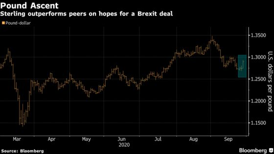 Pound Rallies as Traders Bet on a Breakthrough in Brexit Talks