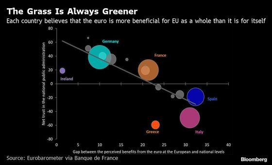 The Euro Is Popular But Riven by Jealousy in Each of Its Members