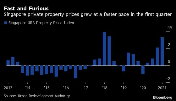 Singapore Home Prices Rise Most Since 2018; Curbs May Loom