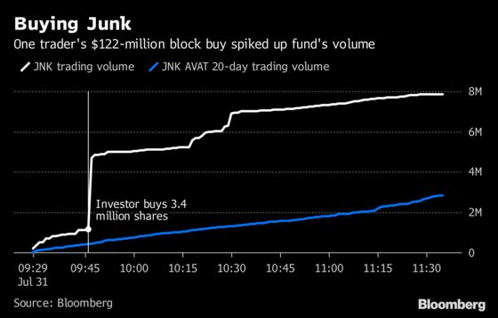 An Investor Just Bought $122 Million of State Street's Junk ETF