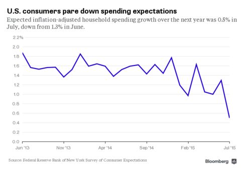 FRBNY SCE spending expectations