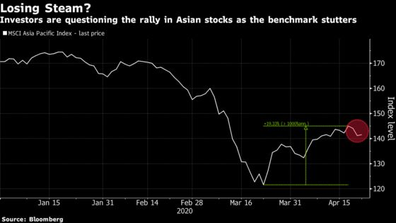 Risk Appetite Has Been Blind: Stock Buyers Brace for Correction