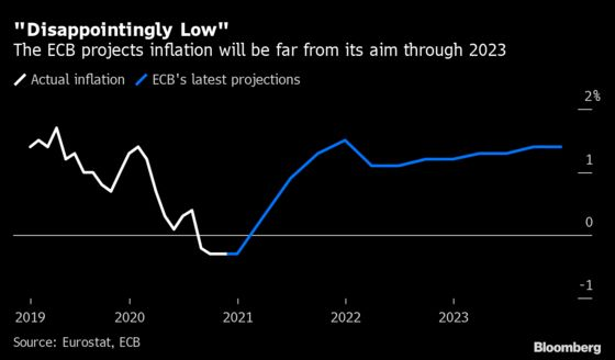 ECB's Grasp on Inflation Is Weakening With the Pandemic Slump