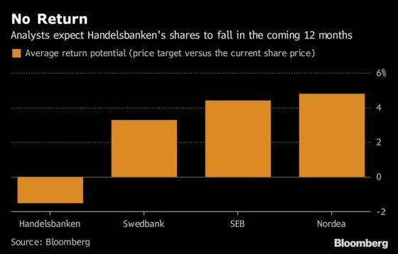 Handelsbanken Now Sweden's Smallest Major Bank in Historic Shift