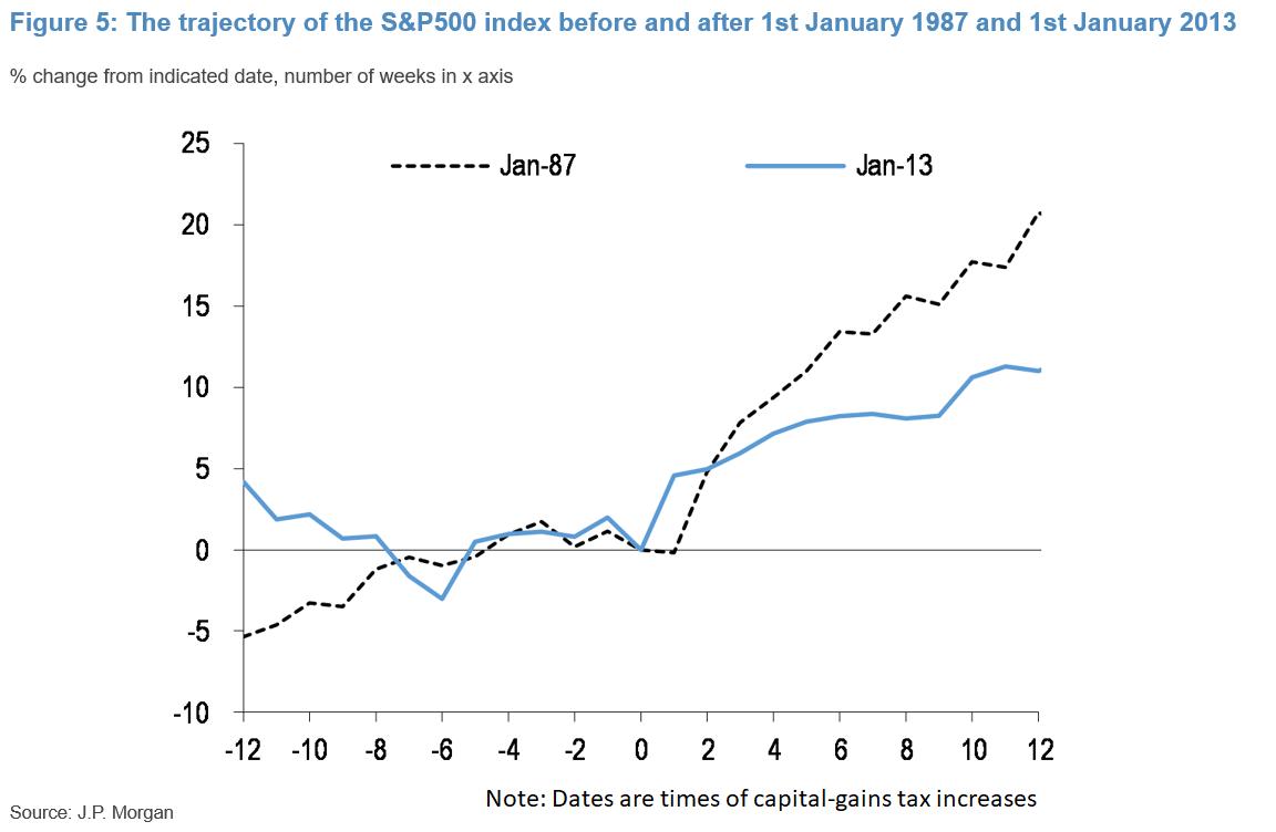 relates to JPMorgan Says U.S. Capital Gains Tax Hike May Briefly Hit Stocks