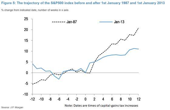 JPMorgan Says U.S. Capital Gains Tax Hike May Briefly Hit Stocks