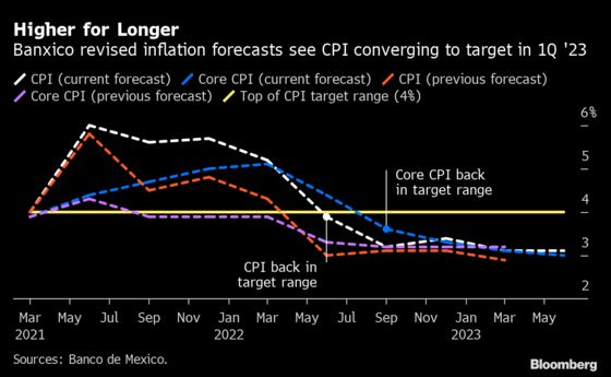 Mexico Central Bank to Keep Prudent Stance, Governor Says