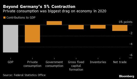 German Economy Stalls, Probably Evading Double-Dip Recession