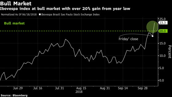 Brazil's Next Voter Poll Will Show If Market Rally Has Legs
