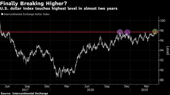 King Dollar Defies the Doubters as the U.S. Provides Investors an 'Oasis'