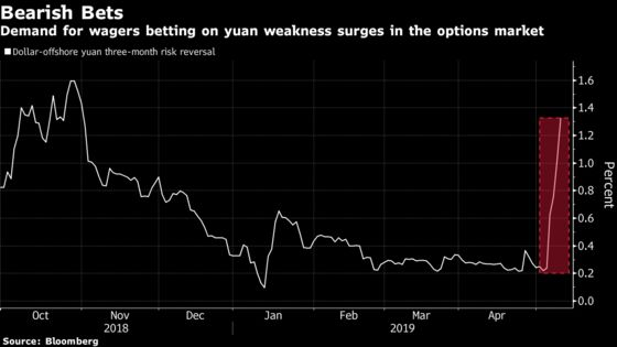 China's Yuan Tumbles to Lowest Since January on Trade War Fear