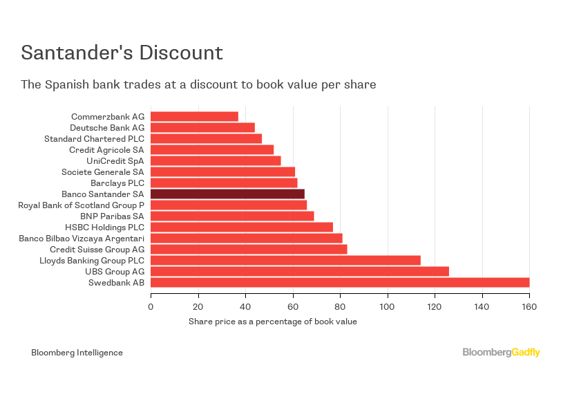 Santander S Botin Struggles To Revive Stock Price Bloomberg