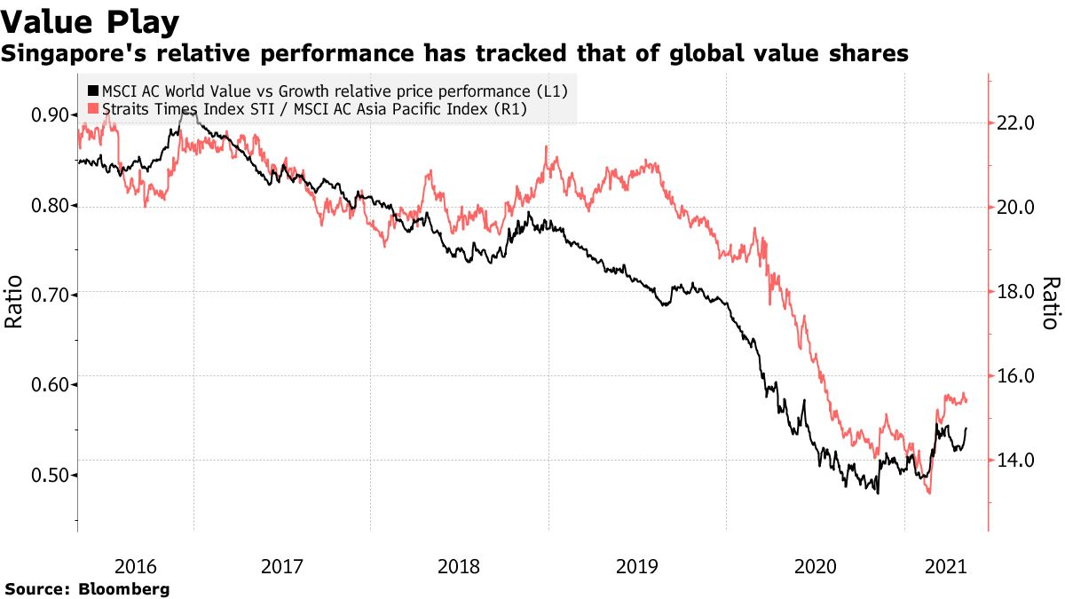 Singapore's relative performance has tracked that of global value shares
