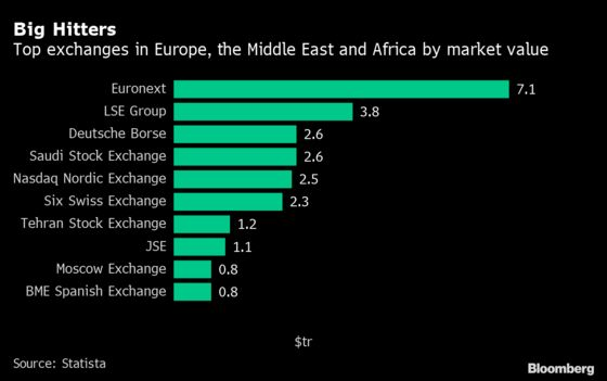 IPO Mania Skips Africa, Where Fast-Growing Firms Prefer Debt