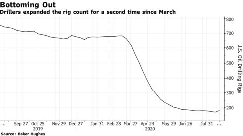 Drillers expanded the rig count for a second time since March