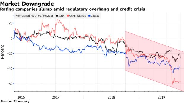Rating companies slump amid regulatory overhang and credit crisis