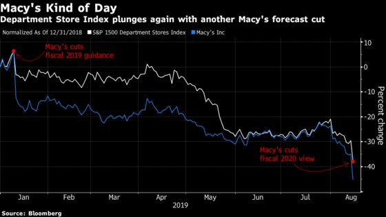 Department Stores See Worst Drop Since Macy's Last Cut Its Outlook