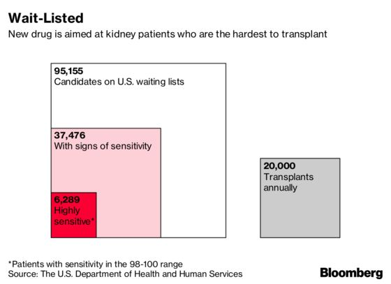 Drug Crafted From Deadly Bacteria Is Changing Kidney Transplants