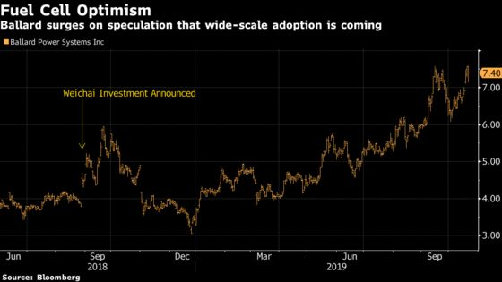 After 40-Year Losing Streak, Fuel-Cell Maker Shares Are Soaring