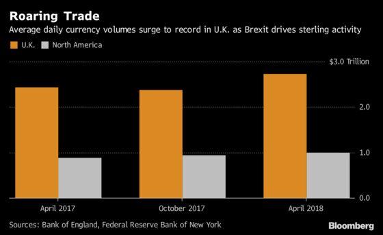 Brexit Turmoil Ignites Trading Boom in World's Biggest FX Hubs